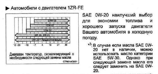 Таблица вязкости 0w20